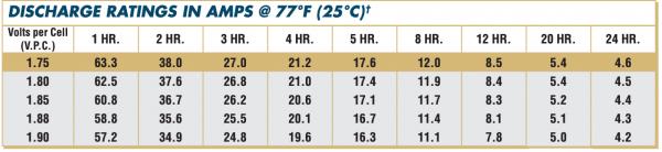 12AVR100ET Discharge Rates