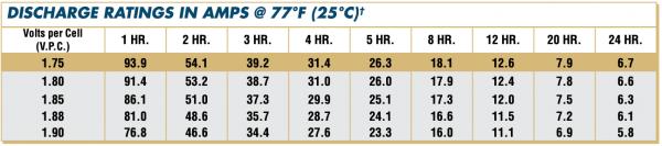 12AVR145ET Discharge Rates