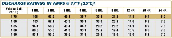 12AVR170ET Discharge Rates